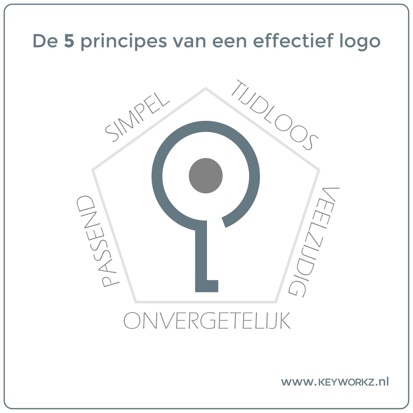 De 5 principes van een effectief logo.